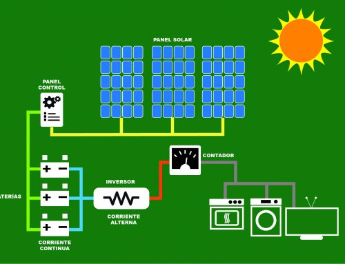 INVERSOR, la pieza clave de su instalación solar.