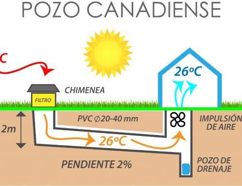 Pozo Canadiense: la climatización que viene del subsuelo.
